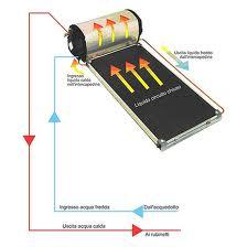 Impianto solare termico circolazione forzata o naturale for Schema impianto solare termico fai da te