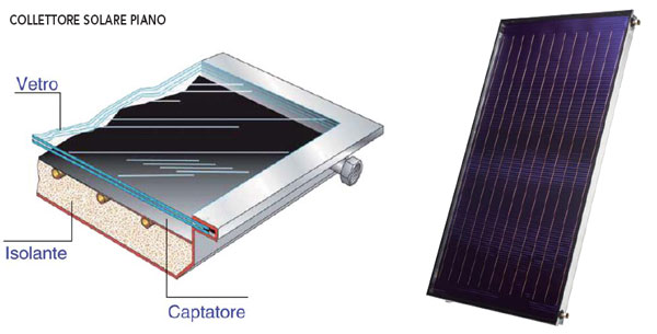 Impianto solare termico tecnologie e rendimementi three for Piani di cabina solare