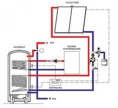 Impianto solare termico circolazione forzata o naturale for Serbatoio di acqua calda in rame